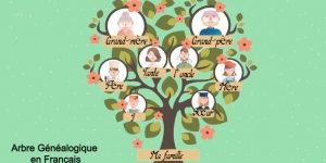Como hacer un árbol genealógico en Frances