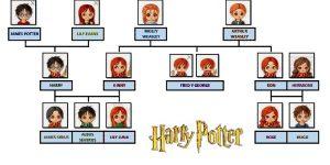 Harry Potter árbol genealógico