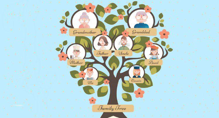 Hacer un árbol genealógico en Ingles