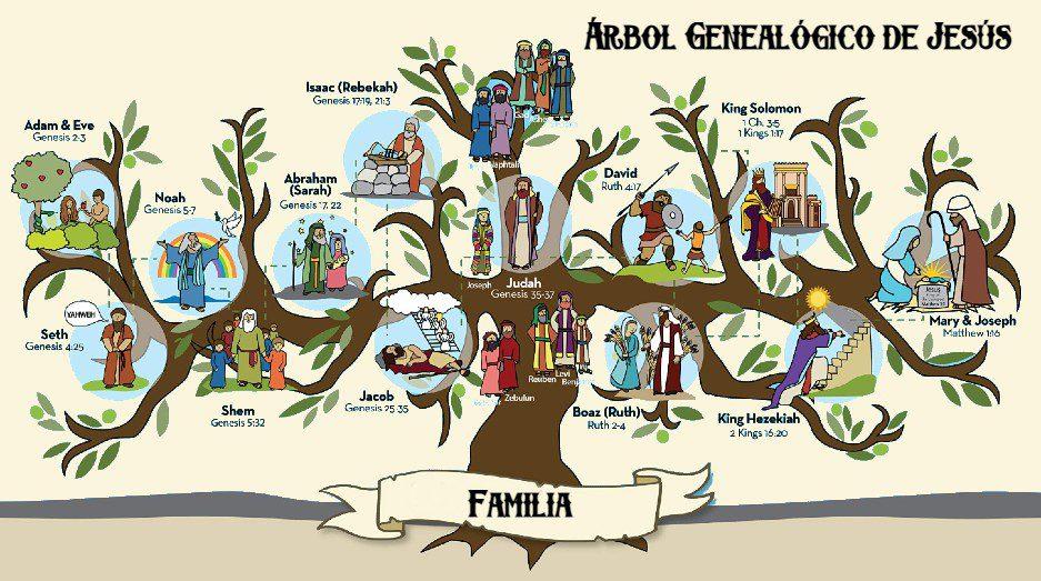 Todos los antepasados del árbol genealógico de Jesús