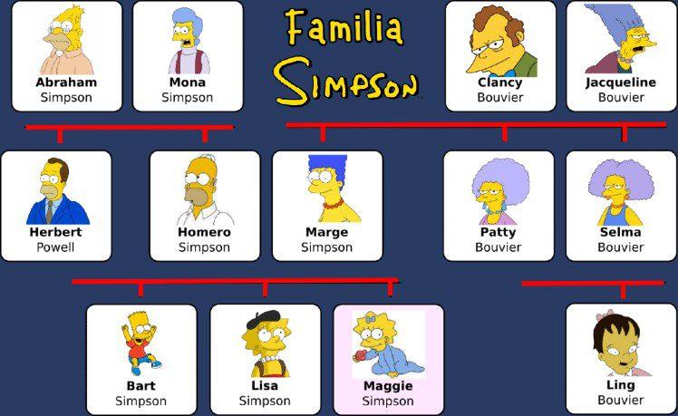 Árbol de la familia completo de los Simpson