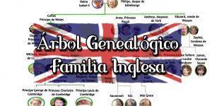 Esquema de la familia Real Inglesa